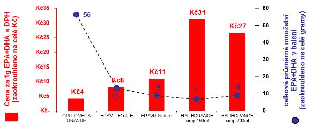 Graf - porovnání ceny a kvality